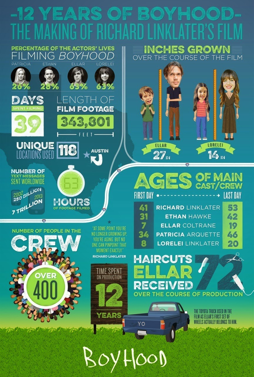 boyhood infographics