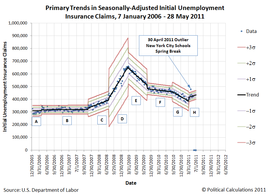 Primary Trend for Seasonally-Adjusted Initial Unemployment Insurance Claims, 7 January 2006 - 28 May 2011