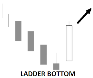 7 key candlestick reversal pattern