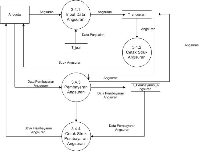 Cara Membuat Dfd   Data Flow Diagram