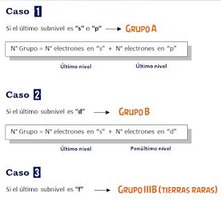 Tabla periodica alculo del periodo en la tabla peridica est dado por el nivel externo del tomo mayor nivel en la distribucin electrnica clculo del grupo en la tabla urtaz Image collections