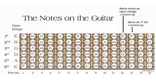 senam jari gitar untuk mempercepat kecepatan bermain melodi