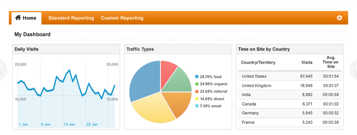 bounce-rate of traffic your blog