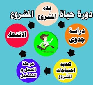 دورة حساة المشروع