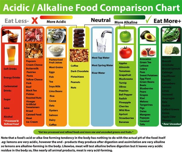 Acidity and Alkalinity Food Chart