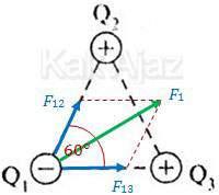 Gaya Coulomb yang terjadi pada muatan Q1