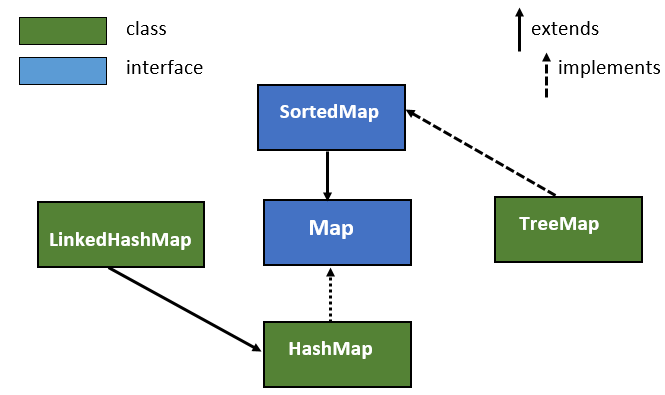 Java SortedMap