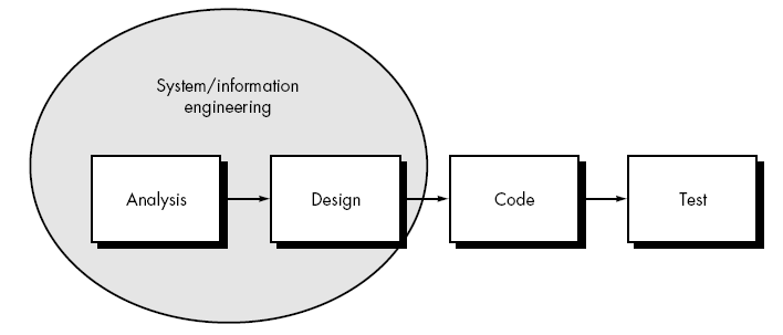 Software Engineering Linear Sequential Model Best Online Tutorials Source Codes Programming Languages