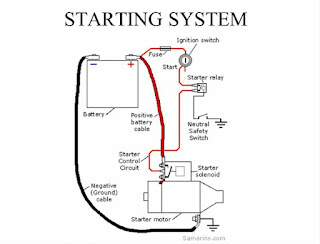 Engine can't start (tidak bisa start)