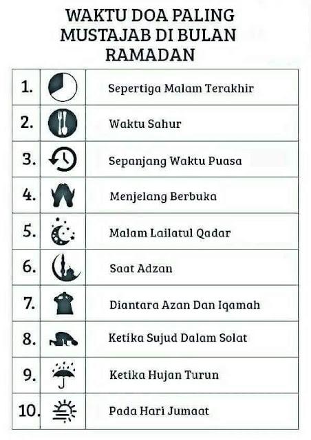 Waktu Doa Paling Mustajab Di Bulan Ramadhan