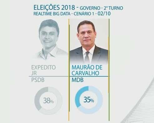 pesquisa-eleitoral-para-governo-de-rondônia-2018