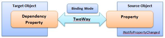 Mitesh Sureja's Blog: Binding Modes in WPF
