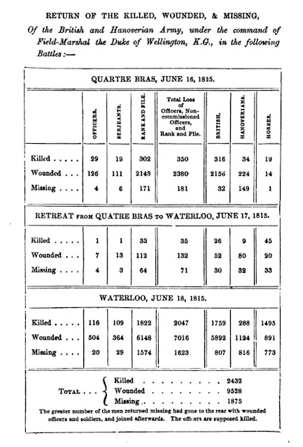 List of dead and wounded at the Battle of Waterloo  from The Life of Field-Marshal His Grace the Duke of Wellington  by WH Maxwell (1852)