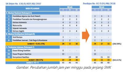 Perubahan Spektrum Keahlian Jenjang SMK Pada Dapodik 2019