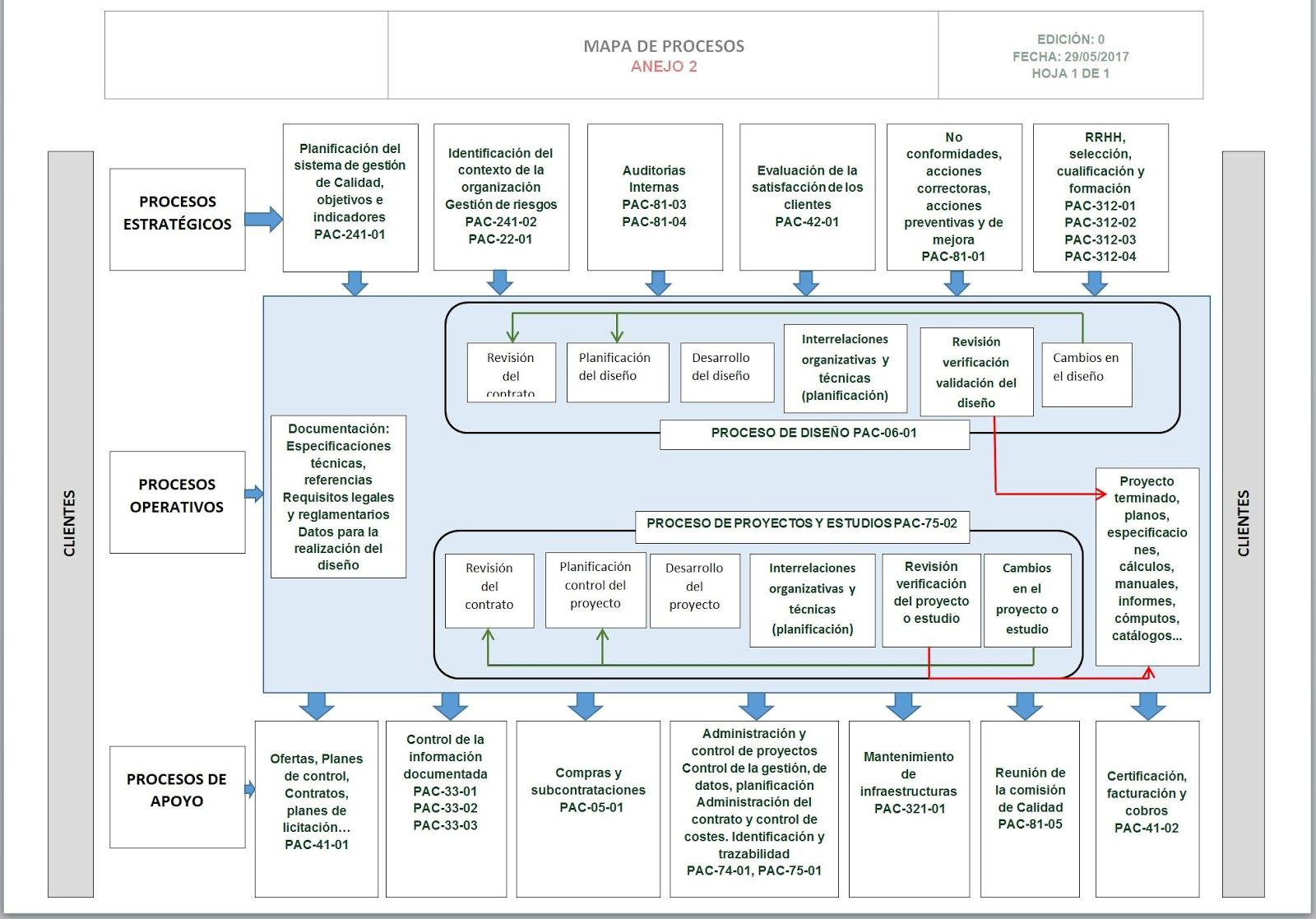Mapa De Procesos Ejemplos De Una Empresa.Manual De Gestion De Calidad Paso A Paso Mapa De Procesos