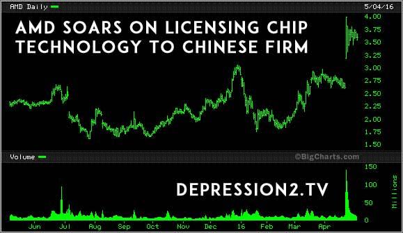 AMD Soars on Server Chip Sale to China - Depression2.tv