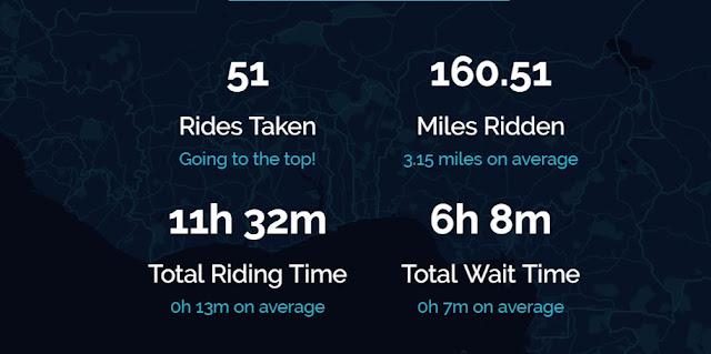 Total curse si distanta mersa cu Uber intr-un an