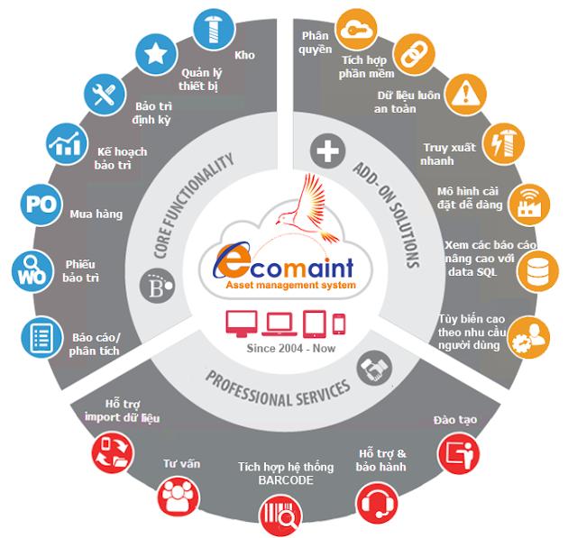 Hệ thống giải pháp phần mềm quản lý tài sản máy móc Ecomaint