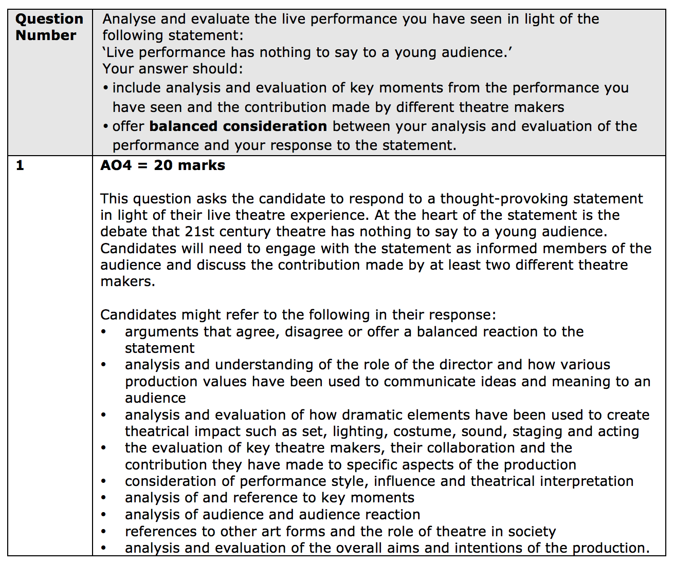 analysis the quality of live theatre Gap analysis of major operation theatre complex of a tertiary cancer centre against nabh accreditation standards.