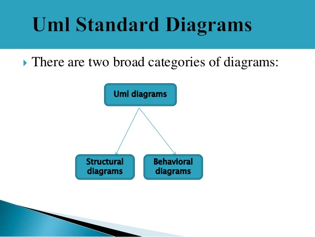 UML - Standard Diagrams