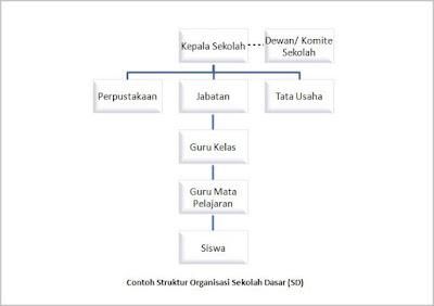 contoh struktur organisasi sekolah dasar (SD)