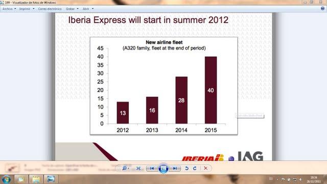 Gráfico IBExpress