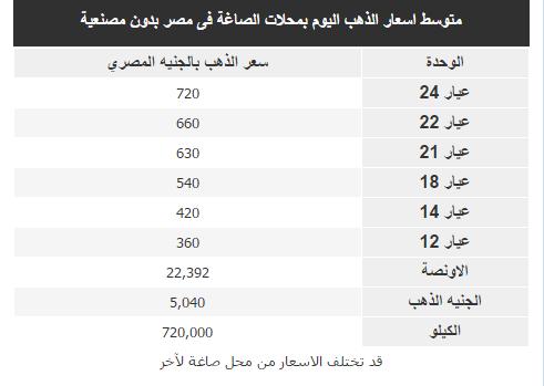 اسعار الذهب في مصر , سعر الذهب اليوم