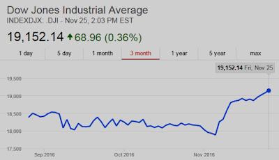 Dow Jones Industrial Average (source: google.com)