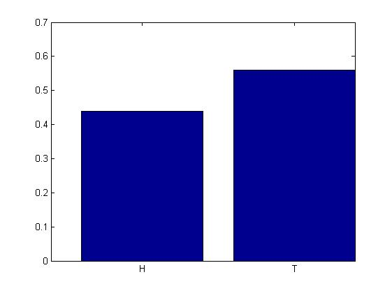 Matlab simple animated simulation: Tossing a Coin | PunkBite