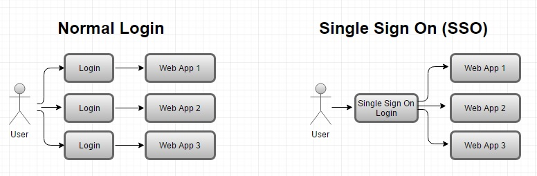 Single Sign On with MVC    net tips and tricks