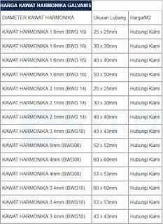 Daftar Harga Kawat Harmonika Terbaru & Terlengkap Tahun Ini