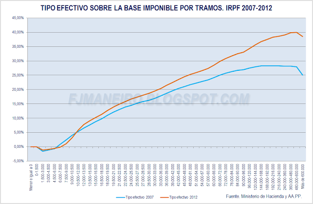 Tipo efectivo sobre la base imponible por tramos IRPF 2007 y 2012