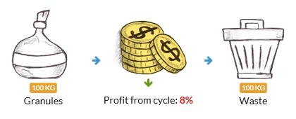 Gana dinero en RecyClix de manera ilimitada