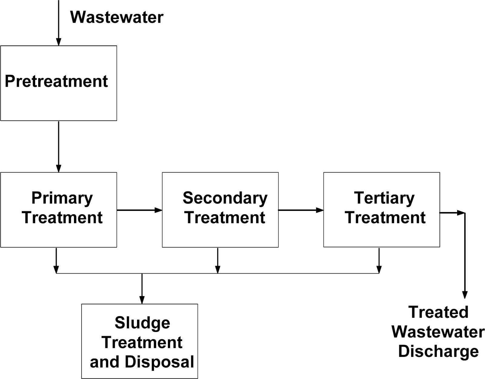 textile technology effluent or water treatment plant wtp etp  process flow  diagram