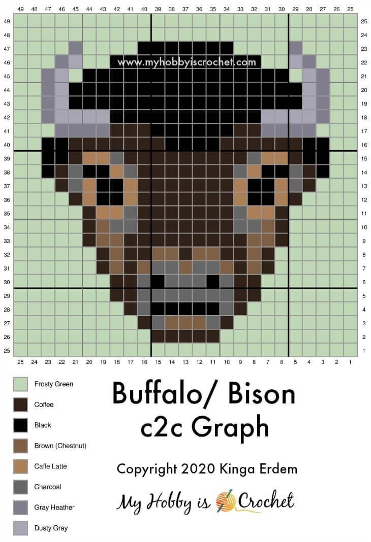 Buffalo / Bison C2C Graph 2