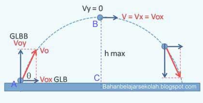 Gerak Parabola merupakan salah satu jenis gerak yang memadukan gerak lurus beraturan  KECEPATAN DI TITIK TERTINGGI PADA GERAK PARABOLA