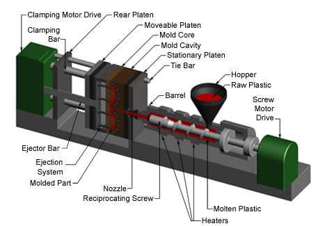 Mechanical Engineer Topics Injection Molding Process
