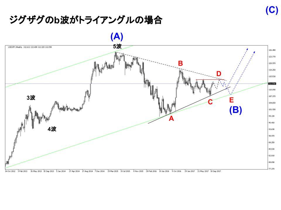 ドル円トライアングル展開イメージ