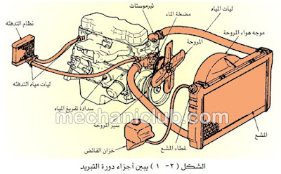 كتاب تعلم ميكانيك السيارات مفيد جدا PDF