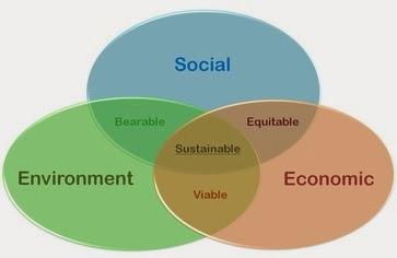 Economic Development and Sustainable Development