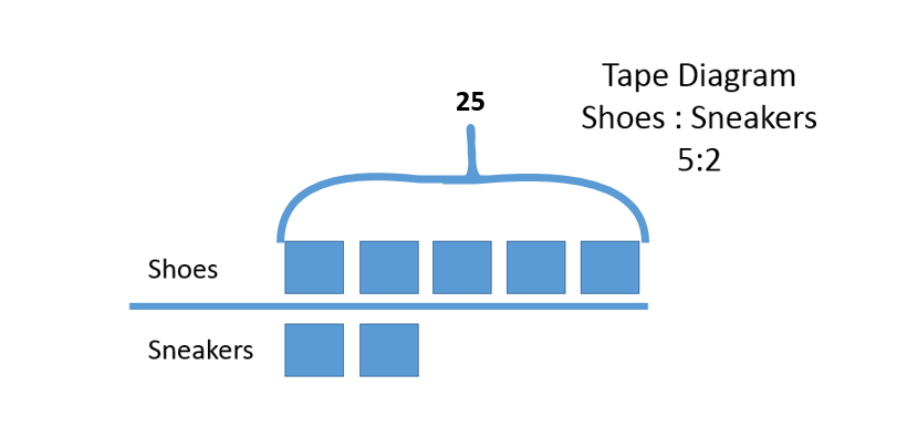 Mr es math palace classwork tape diagrams and equivalent ratios the five tapes represent the number of shoes mr e has if we divide 25 5 then we know that each tape represents 5 shoes ccuart Gallery