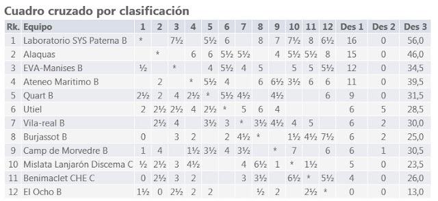 http://www.ajedrezvalenciano.com/2017/02/segunda-aut-norte-2017-oficial.html