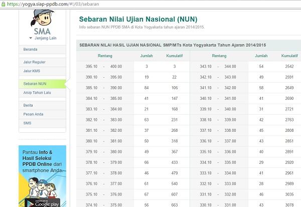 Sebaran nilai UN Yogyakarta 2014-2015