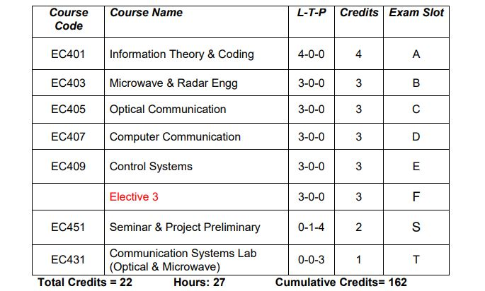 S7 ECE [Electronics & Communication Engineering] Study