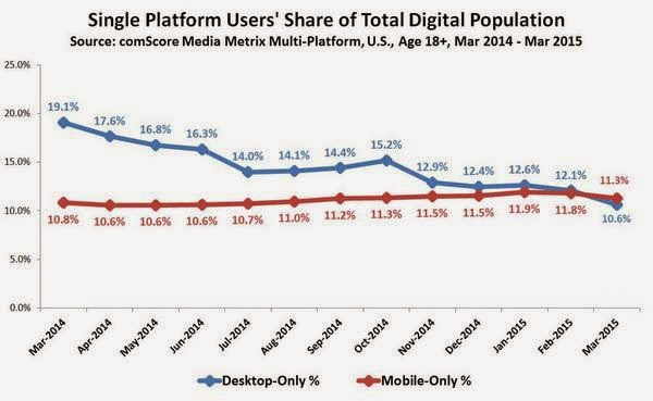 Mobile-Only Internet Users Surpass Desktop-Only Users For First Time Ever : eAskme