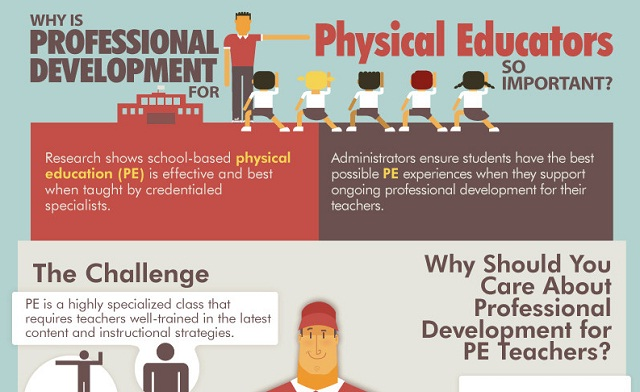why physical education is important Yes, physical education is important — just as important as algebra and english if your school is talking about cutting physical education or recess time, put up a fight your students need these programs.
