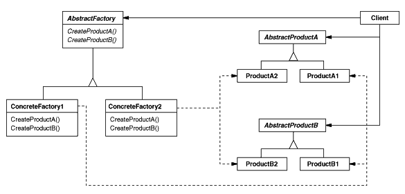 Abstract Factory Design Pattern Extraordinary Factory Design Pattern Java