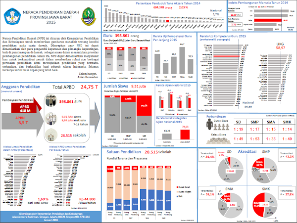 Neraca Pendidikan Daerah Provinsi Jawa Barat