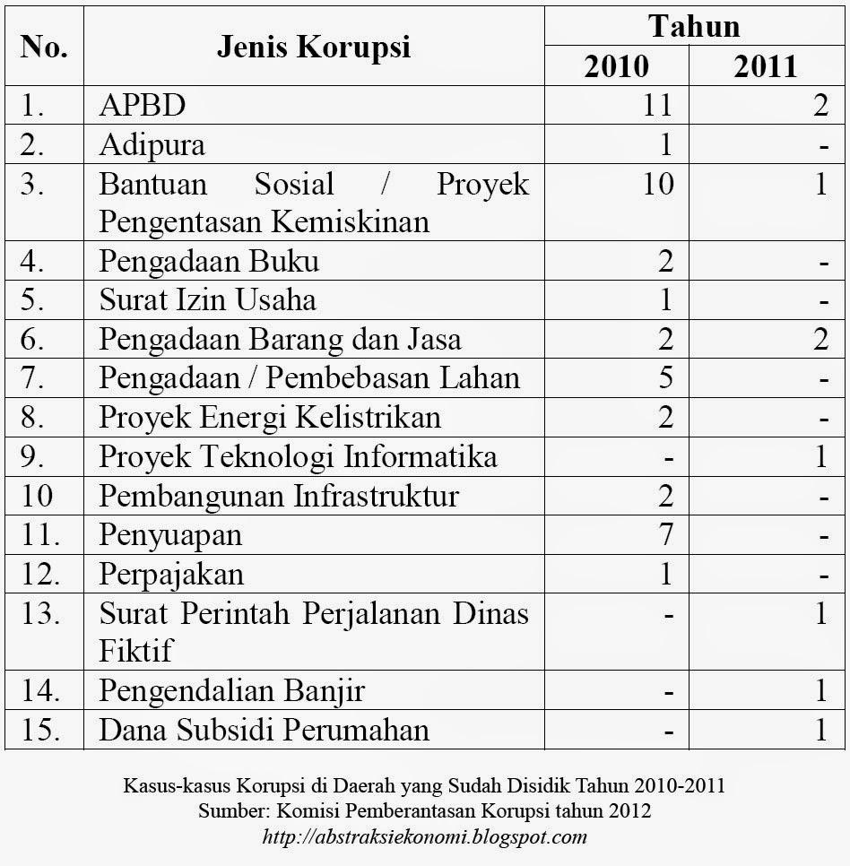 Kasus-kasus Korupsi di Daerah yang Sudah Disidik Tahun 2010-2011