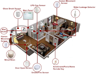 how home security systems work